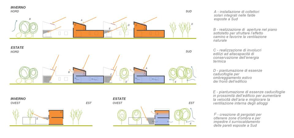 schema-bioclimatico2